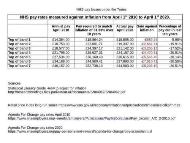 NHS Pay rates 2010 - 2020